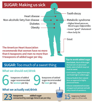 Sugar - Making Us Sick flyer image
