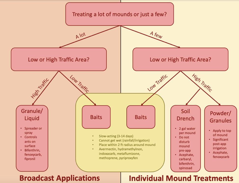 Fire ant treatment chart